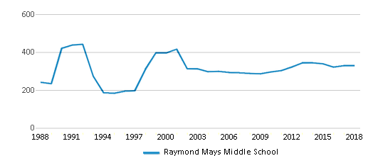 This chart display total students of Raymond Mays Middle School by year, with the latest 2017-18 school year data.