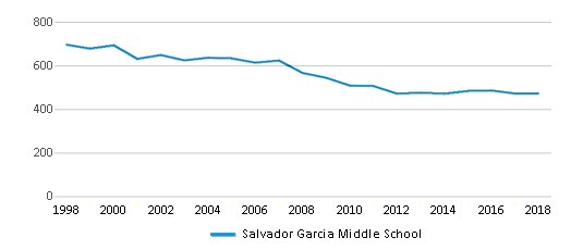 This chart display total students of Salvador Garcia Middle School by year, with the latest 2017-18 school year data.