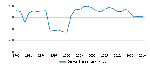 This chart display total students of Dalton Elementary School by year, with the latest 2017-18 school year data.