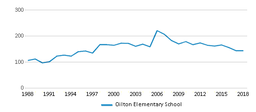 This chart display total students of Oilton Elementary School by year, with the latest 2017-18 school year data.
