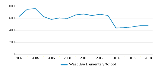 This chart display total students of West Oso Elementary School by year, with the latest 2017-18 school year data.