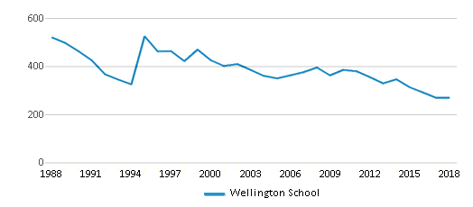This chart display total students of Wellington School by year, with the latest 2017-18 school year data.