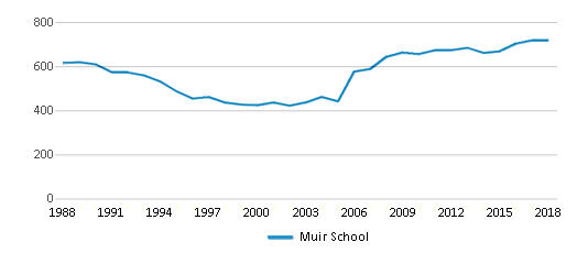 This chart display total students of Muir School by year, with the latest 2017-18 school year data.