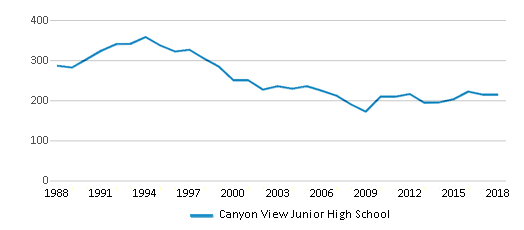 This chart display total students of Canyon View Junior High School by year, with the latest 2017-18 school year data.