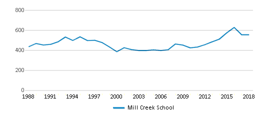 This chart display total students of Mill Creek School by year, with the latest 2017-18 school year data.