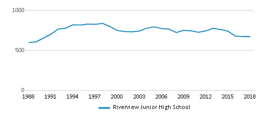 This chart display total students of Riverview Junior High School by year, with the latest 2017-18 school year data.