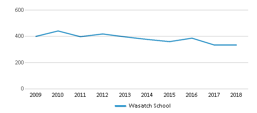 This chart display total students of Wasatch School by year, with the latest 2017-18 school year data.