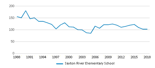 This chart display total students of Saxton River Elementary School by year, with the latest 2017-18 school year data.