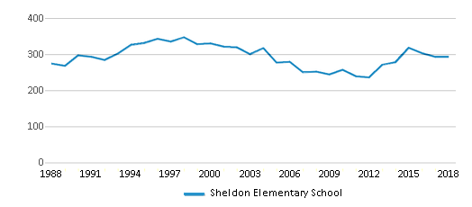 This chart display total students of Sheldon Elementary School by year, with the latest 2017-18 school year data.