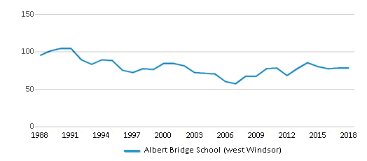 This chart display total students of Albert Bridge School (west Windsor) by year, with the latest 2017-18 school year data.
