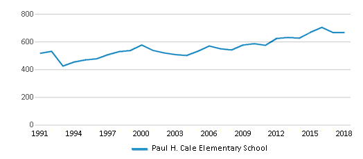 This chart display total students of Paul H. Cale Elementary School by year, with the latest 2017-18 school year data.