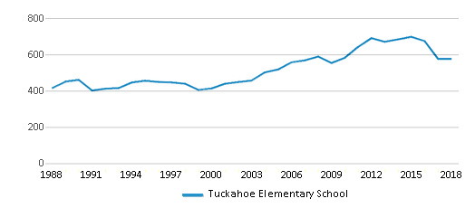 This chart display total students of Tuckahoe Elementary School by year, with the latest 2017-18 school year data.