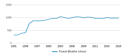 This chart display total students of Forest Middle School by year, with the latest 2017-18 school year data.