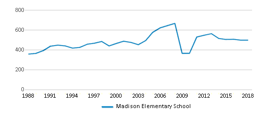 This chart display total students of Madison Elementary School by year, with the latest 2017-18 school year data.