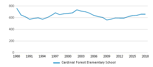 This chart display total students of Cardinal Forest Elementary School by year, with the latest 2017-18 school year data.