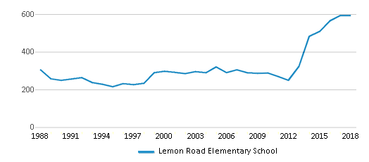 This chart display total students of Lemon Road Elementary School by year, with the latest 2017-18 school year data.