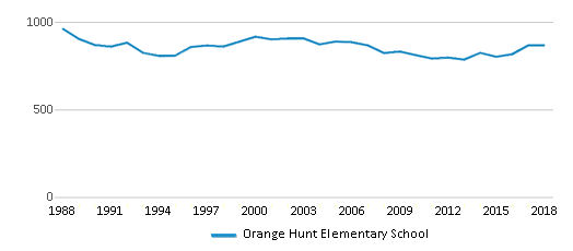 This chart display total students of Orange Hunt Elementary School by year, with the latest 2017-18 school year data.