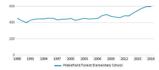 This chart display total students of Wakefield Forest Elementary School by year, with the latest 2017-18 school year data.