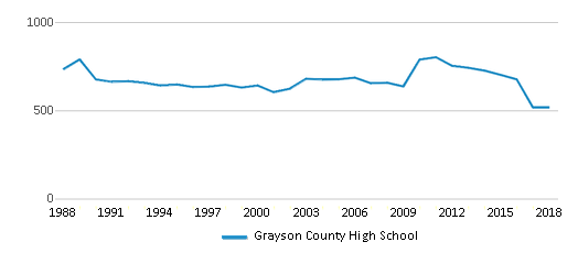 This chart display total students of Grayson County High School by year, with the latest 2017-18 school year data.
