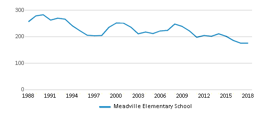 This chart display total students of Meadville Elementary School by year, with the latest 2017-18 school year data.