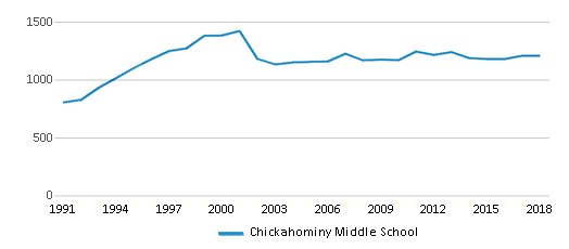 This chart display total students of Chickahominy Middle School by year, with the latest 2017-18 school year data.