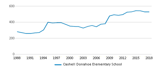 This chart display total students of Cashell Donahoe Elementary School by year, with the latest 2017-18 school year data.
