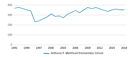 This chart display total students of Anthony P. Mehfoud Elementary School by year, with the latest 2017-18 school year data.