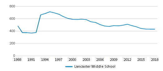 This chart display total students of Lancaster Middle School by year, with the latest 2017-18 school year data.