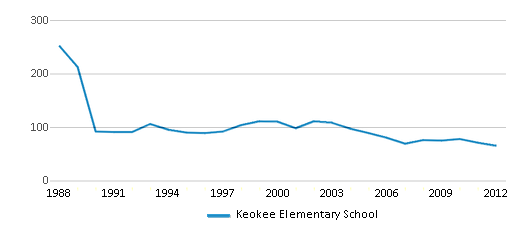 This chart display total students of Keokee Elementary School by year, with the latest 2011-12 school year data.