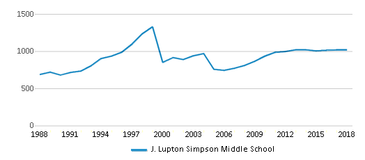 This chart display total students of J. Lupton Simpson Middle School by year, with the latest 2017-18 school year data.