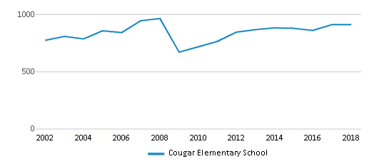 This chart display total students of Cougar Elementary School by year, with the latest 2017-18 school year data.