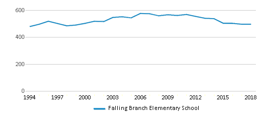 This chart display total students of Falling Branch Elementary School by year, with the latest 2017-18 school year data.
