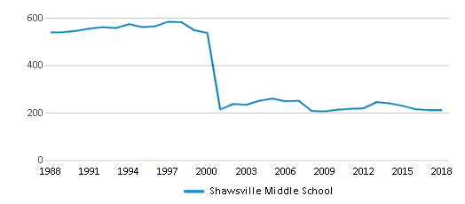 This chart display total students of Shawsville Middle School by year, with the latest 2017-18 school year data.