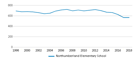 This chart display total students of Northumberland Elementary School by year, with the latest 2017-18 school year data.