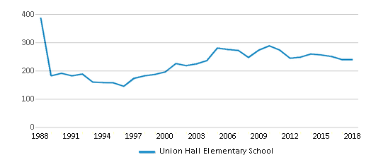 This chart display total students of Union Hall Elementary School by year, with the latest 2017-18 school year data.