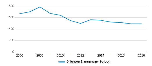 This chart display total students of Brighton Elementary School by year, with the latest 2017-18 school year data.