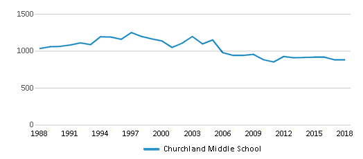 This chart display total students of Churchland Middle School by year, with the latest 2017-18 school year data.