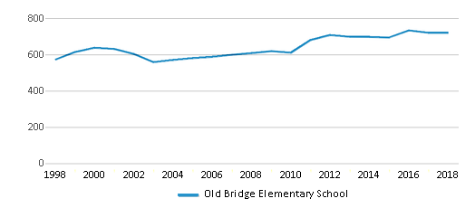 This chart display total students of Old Bridge Elementary School by year, with the latest 2017-18 school year data.