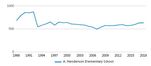 This chart display total students of A. Henderson Elementary School by year, with the latest 2017-18 school year data.