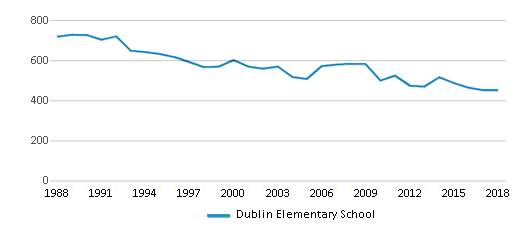 This chart display total students of Dublin Elementary School by year, with the latest 2017-18 school year data.
