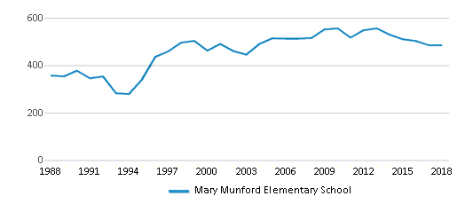 This chart display total students of Mary Munford Elementary School by year, with the latest 2017-18 school year data.