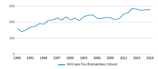 This chart display total students of William Fox Elementary School by year, with the latest 2017-18 school year data.