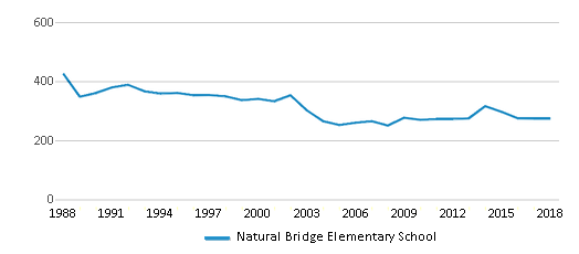 This chart display total students of Natural Bridge Elementary School by year, with the latest 2017-18 school year data.