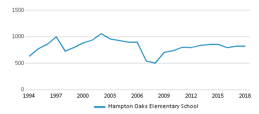 This chart display total students of Hampton Oaks Elementary School by year, with the latest 2017-18 school year data.