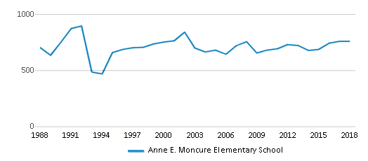 This chart display total students of Anne E. Moncure Elementary School by year, with the latest 2017-18 school year data.