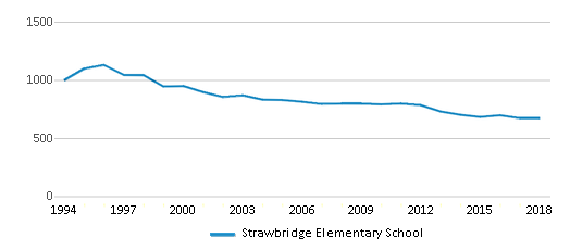 This chart display total students of Strawbridge Elementary School by year, with the latest 2017-18 school year data.