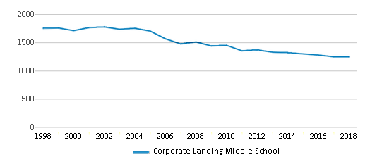 This chart display total students of Corporate Landing Middle School by year, with the latest 2017-18 school year data.