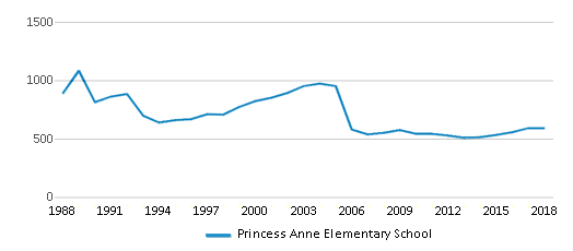 This chart display total students of Princess Anne Elementary School by year, with the latest 2017-18 school year data.