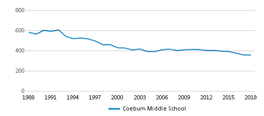 This chart display total students of Coeburn Middle School by year, with the latest 2017-18 school year data.