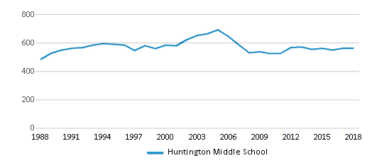 This chart display total students of Huntington Middle School by year, with the latest 2017-18 school year data.
